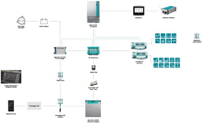 System drawing Crafter