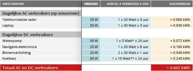 energieverbruik 20-30ft