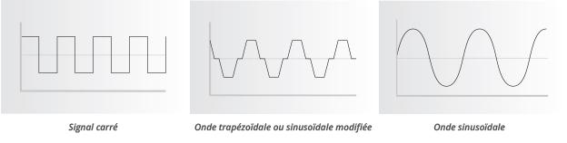 Blokgolf of trapezium omvormer