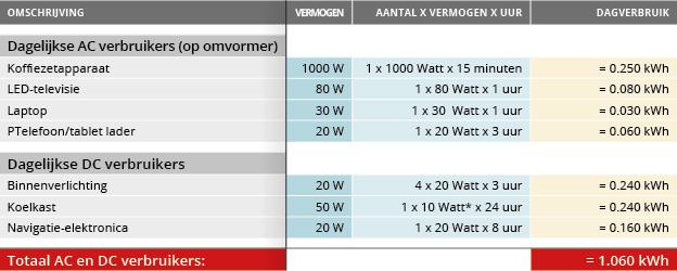 energieverbruik 30-40ft