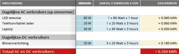 Energieverbruik 6-8 meter camper