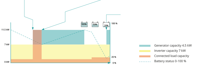 Energy consumption Romotech