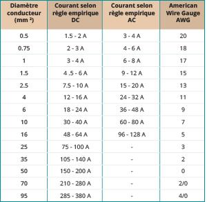 kabeldiameter versus stroom