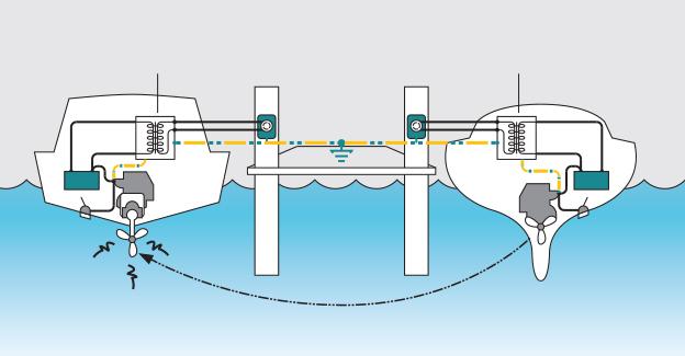 Scheidingstransformator galvanische corrosie
