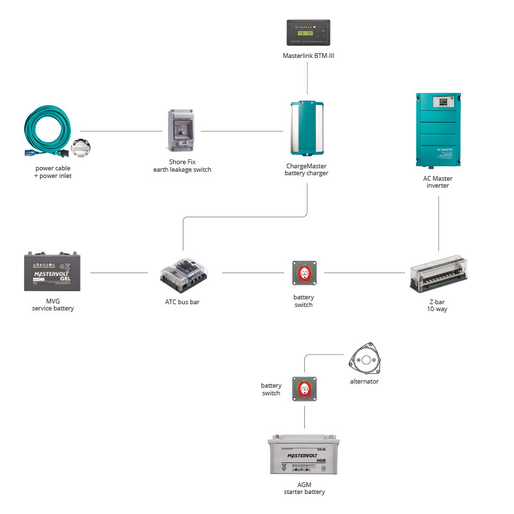 System 6-8 meter Motor home