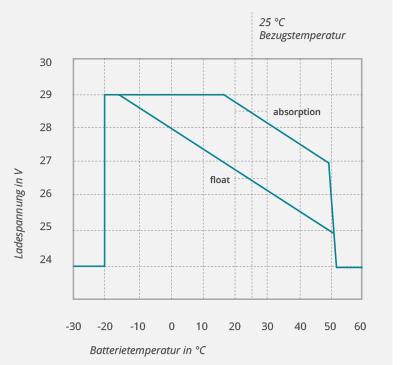 Temperatuurcompensatie-curve