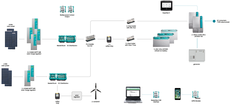 System drawing ENA
