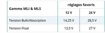Voorkeurinstellingen MLI en MLS